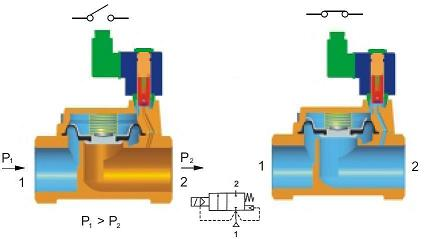 What is a solenoid valve what is a servo assisted solenoid valve ccuart Choice Image