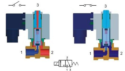 3 way direct acting solenoid valve for How motor operated valve works