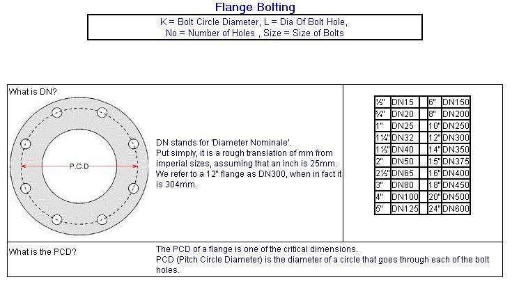Pn16 Flange Tables