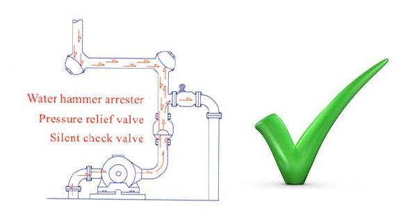 water hammer arrestors. Black Bedroom Furniture Sets. Home Design Ideas